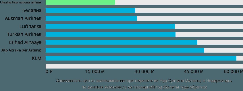 Динамика цен в зависимости от авиакомпании, совершающей перелет из Нур-Султана (Астаны) в Нидерланды