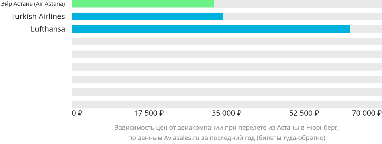 Динамика цен в зависимости от авиакомпании, совершающей перелет из Нур-Султана (Астаны) в Нюрнберг