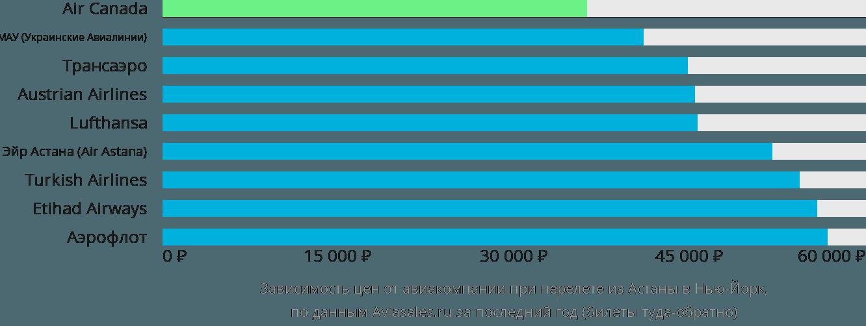 Динамика цен в зависимости от авиакомпании, совершающей перелет из Астаны в Нью-Йорк
