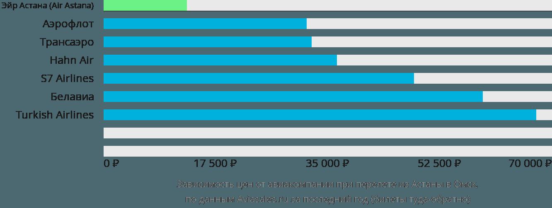 Динамика цен в зависимости от авиакомпании, совершающей перелет из Астаны в Омск