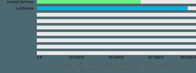 Динамика цен в зависимости от авиакомпании, совершающей перелет из Астаны в Филадельфию