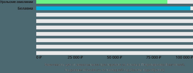 Динамика цен в зависимости от авиакомпании, совершающей перелет из Астаны в Петропавловск-Камчатский