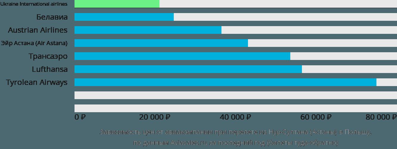 Динамика цен в зависимости от авиакомпании, совершающей перелет из Нур-Султана (Астаны) в Польшу
