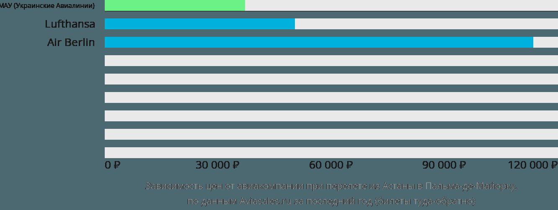 Динамика цен в зависимости от авиакомпании, совершающей перелет из Астаны в Пальма-де-Майорку