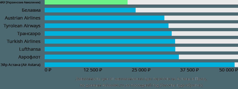Динамика цен в зависимости от авиакомпании, совершающей перелет из Астаны в Прагу