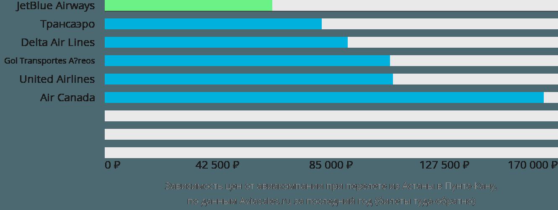 Динамика цен в зависимости от авиакомпании, совершающей перелет из Астаны в Пунта-Кану