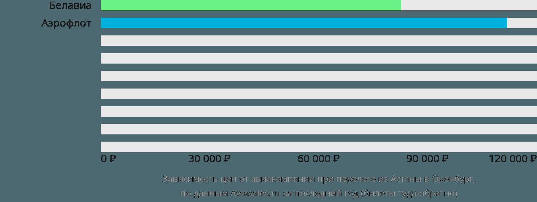 Динамика цен в зависимости от авиакомпании, совершающей перелет из Астаны в Оренбург