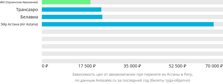 Динамика цен в зависимости от авиакомпании, совершающей перелет из Астаны в Ригу