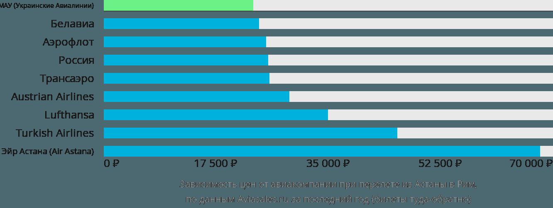 Динамика цен в зависимости от авиакомпании, совершающей перелет из Астаны в Рим