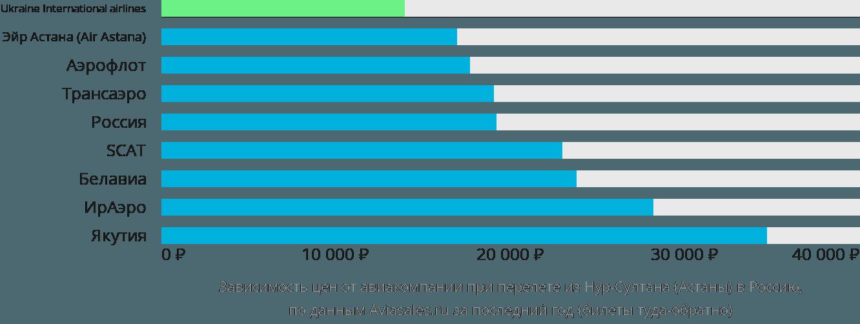 Динамика цен в зависимости от авиакомпании, совершающей перелет из Нур-Султана (Астаны) в Россию