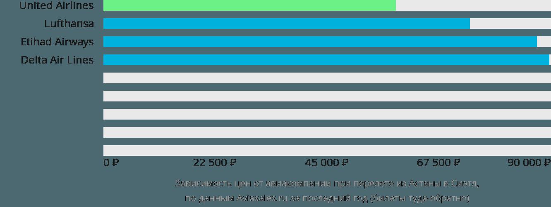 Динамика цен в зависимости от авиакомпании, совершающей перелет из Астаны в Сиэтл