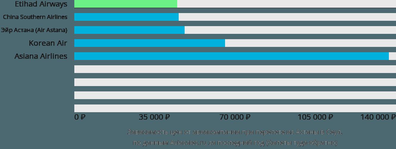 Динамика цен в зависимости от авиакомпании, совершающей перелет из Астаны в Сеул