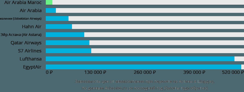 Динамика цен в зависимости от авиакомпании, совершающей перелет из Астаны в Шарджу