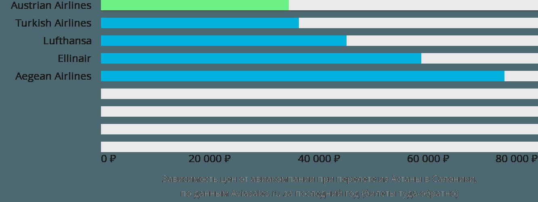 Динамика цен в зависимости от авиакомпании, совершающей перелет из Астаны в Салоники