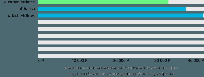 Динамика цен в зависимости от авиакомпании, совершающей перелет из Астаны в Софию