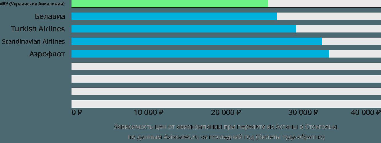 Динамика цен в зависимости от авиакомпании, совершающей перелет из Астаны в Стокгольм