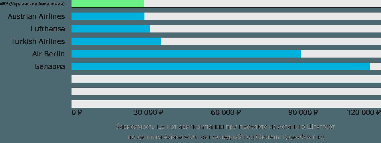 Динамика цен в зависимости от авиакомпании, совершающей перелет из Астаны в Штутгарт