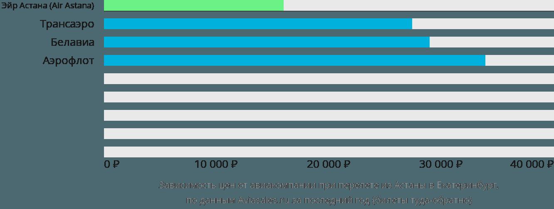 Динамика цен в зависимости от авиакомпании, совершающей перелет из Астаны в Екатеринбург