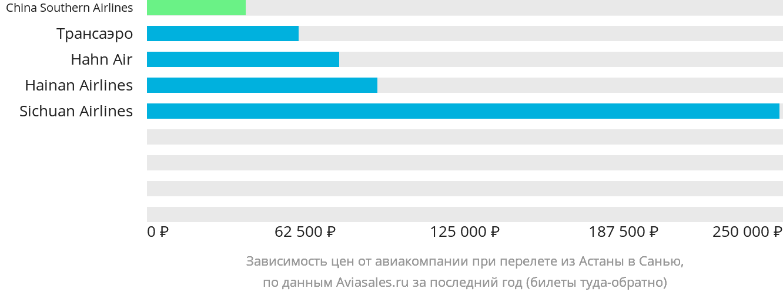 Динамика цен в зависимости от авиакомпании, совершающей перелет из Астаны в Санью