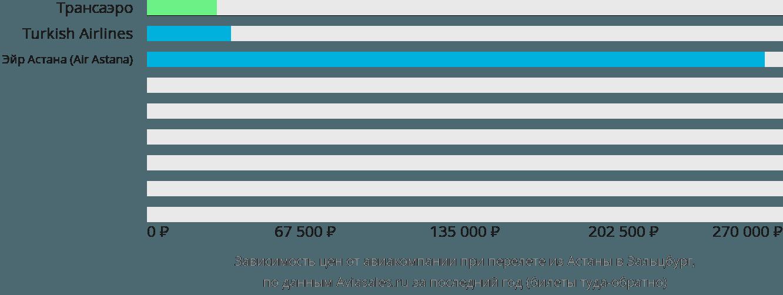 Динамика цен в зависимости от авиакомпании, совершающей перелет из Астаны в Зальцбург