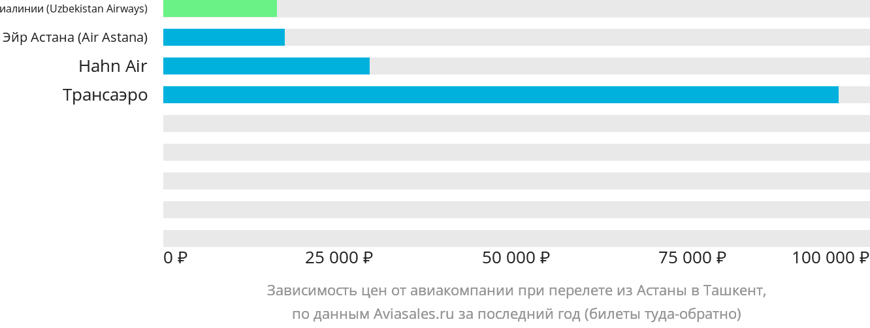 Динамика цен в зависимости от авиакомпании, совершающей перелет из Астаны в Ташкент