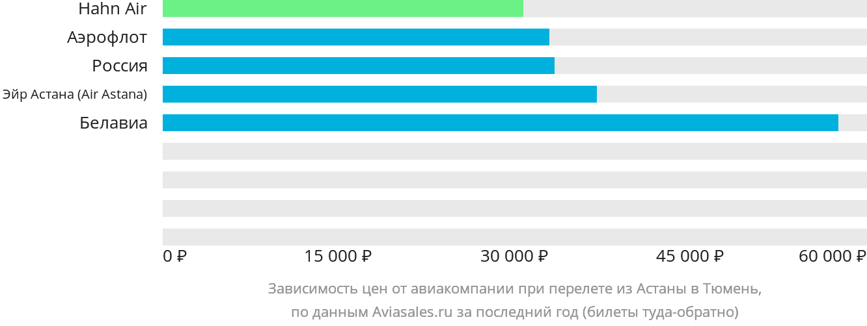 Динамика цен в зависимости от авиакомпании, совершающей перелет из Астаны в Тюмень