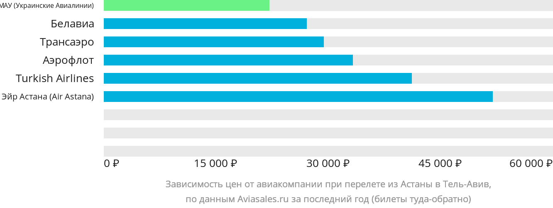 Динамика цен в зависимости от авиакомпании, совершающей перелет из Астаны в Тель-Авив