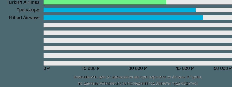 Динамика цен в зависимости от авиакомпании, совершающей перелет из Астаны в Турин