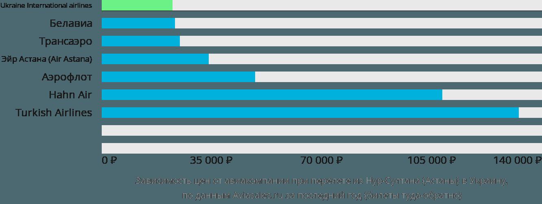 Динамика цен в зависимости от авиакомпании, совершающей перелет из Нур-Султана (Астаны) в Украину