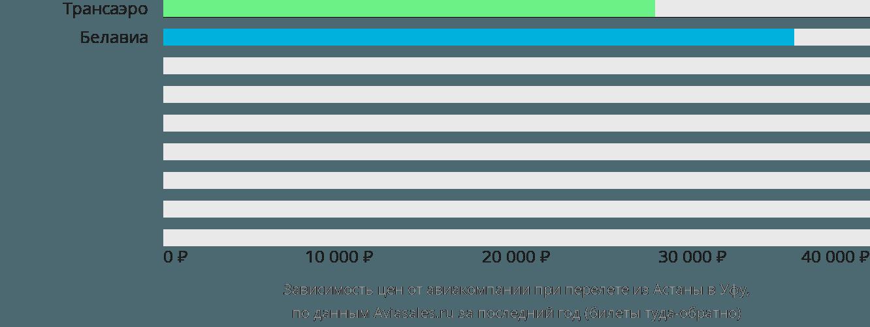 Динамика цен в зависимости от авиакомпании, совершающей перелет из Астаны в Уфу