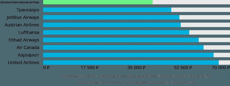 Динамика цен в зависимости от авиакомпании, совершающей перелет из Нур-Султана (Астаны) в США