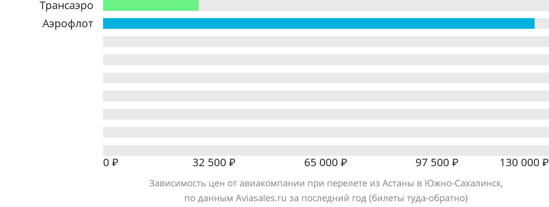 Динамика цен в зависимости от авиакомпании, совершающей перелет из Астаны в Южно-Сахалинск