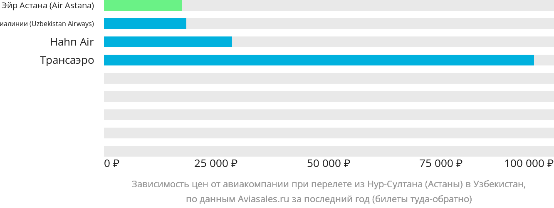 Динамика цен в зависимости от авиакомпании, совершающей перелет из Нур-Султана (Астаны) в Узбекистан