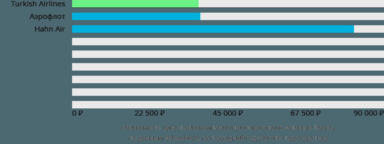 Динамика цен в зависимости от авиакомпании, совершающей перелет из Астаны в Варну