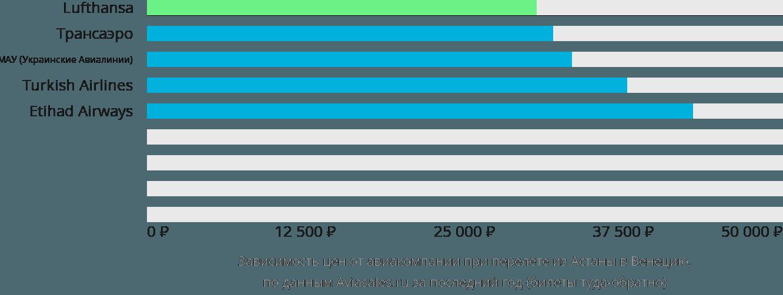 Динамика цен в зависимости от авиакомпании, совершающей перелет из Астаны в Венецию