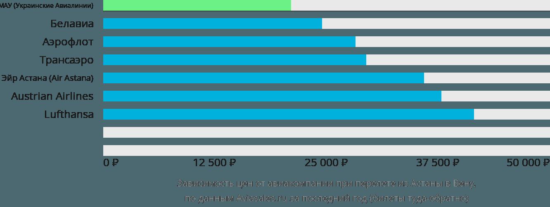 Динамика цен в зависимости от авиакомпании, совершающей перелет из Астаны в Вену