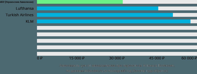 Динамика цен в зависимости от авиакомпании, совершающей перелет из Нур-Султана (Астаны) в Валенсию