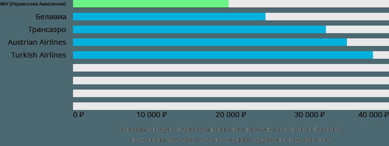 Динамика цен в зависимости от авиакомпании, совершающей перелет из Астаны в Вильнюс