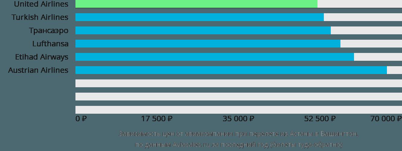 Динамика цен в зависимости от авиакомпании, совершающей перелет из Астаны в Вашингтон