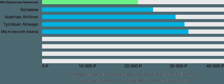 Динамика цен в зависимости от авиакомпании, совершающей перелет из Астаны в Варшаву