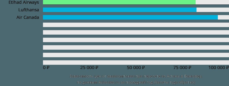 Динамика цен в зависимости от авиакомпании, совершающей перелет из Астаны в Ванкувер