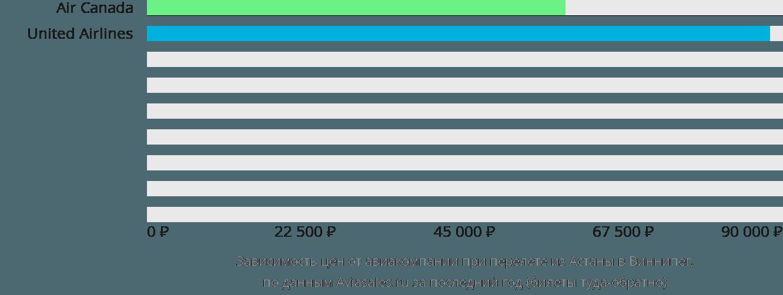 Динамика цен в зависимости от авиакомпании, совершающей перелет из Астаны в Виннипег