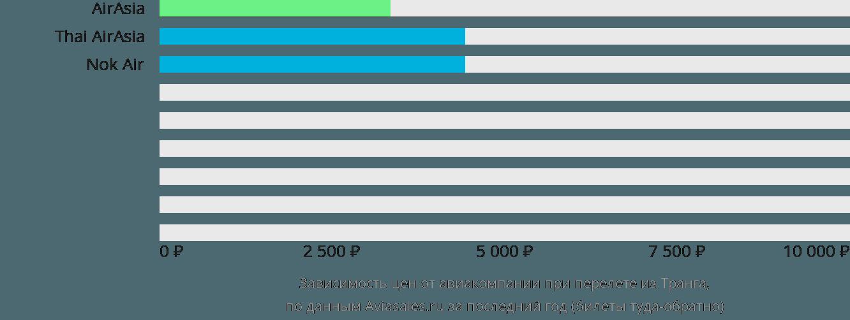 Динамика цен в зависимости от авиакомпании, совершающей перелет из Транга