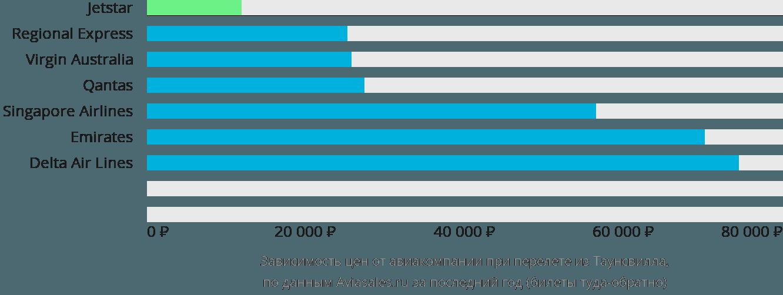 Динамика цен в зависимости от авиакомпании, совершающей перелет из Таунсвилла