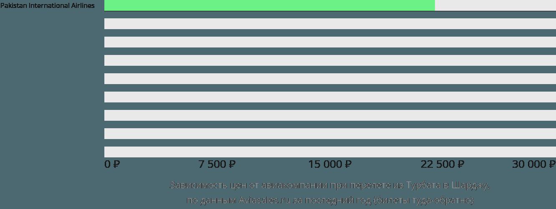 Динамика цен в зависимости от авиакомпании, совершающей перелет из Турбата в Шарджу