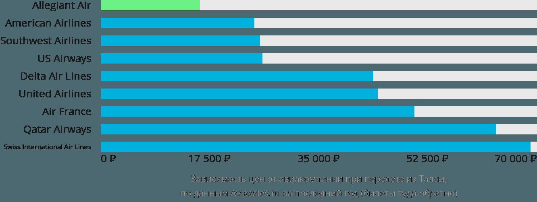 Динамика цен в зависимости от авиакомпании, совершающей перелет из Талсы