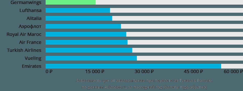 Динамика цен в зависимости от авиакомпании, совершающей перелёт из Туниса в Россию