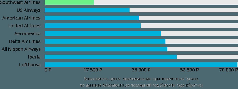 Динамика цен в зависимости от авиакомпании, совершающей перелет из Тусона