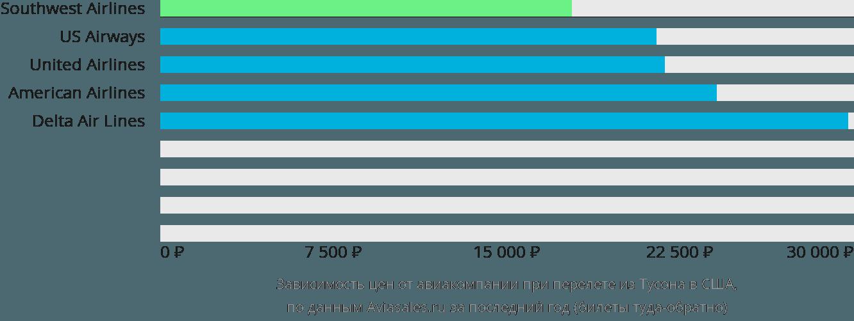 Динамика цен в зависимости от авиакомпании, совершающей перелет из Тусона в США