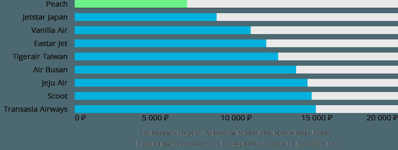 Динамика цен в зависимости от авиакомпании, совершающей перелет из Токио